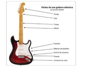 Partes de la guitarra electrica
