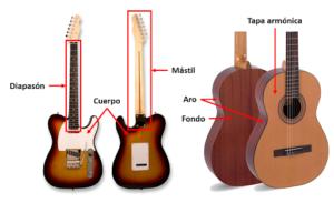 Para elegir las maderas hay que conocer las partes de una guitarra